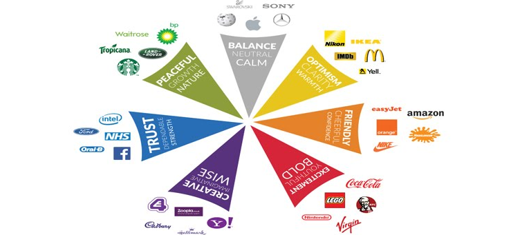 Màu sắc trong thiết kế website bán hàng