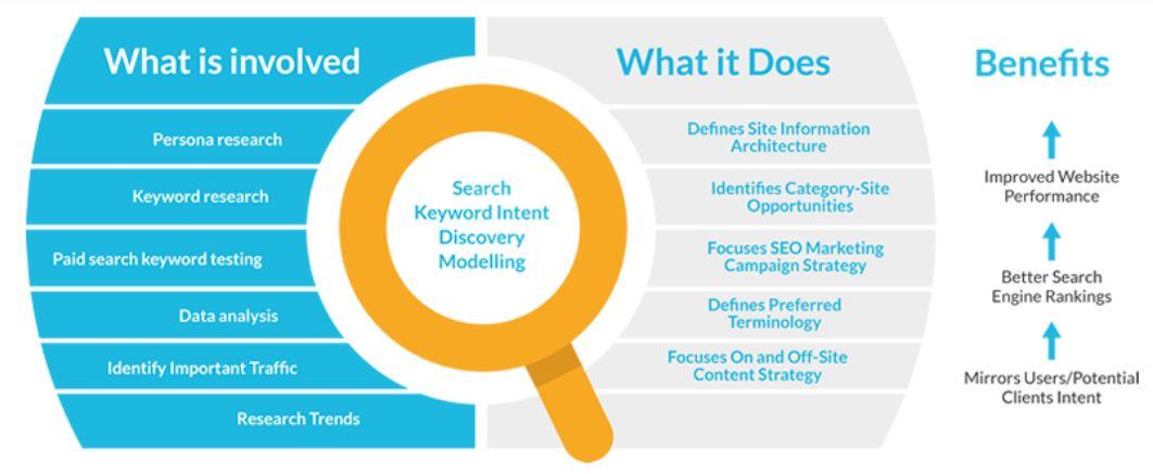 Keyword Intent là gì?