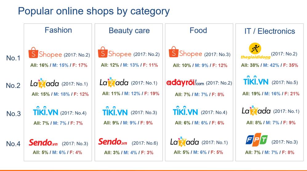 Bán hàng qua các trang thương mại điện tử