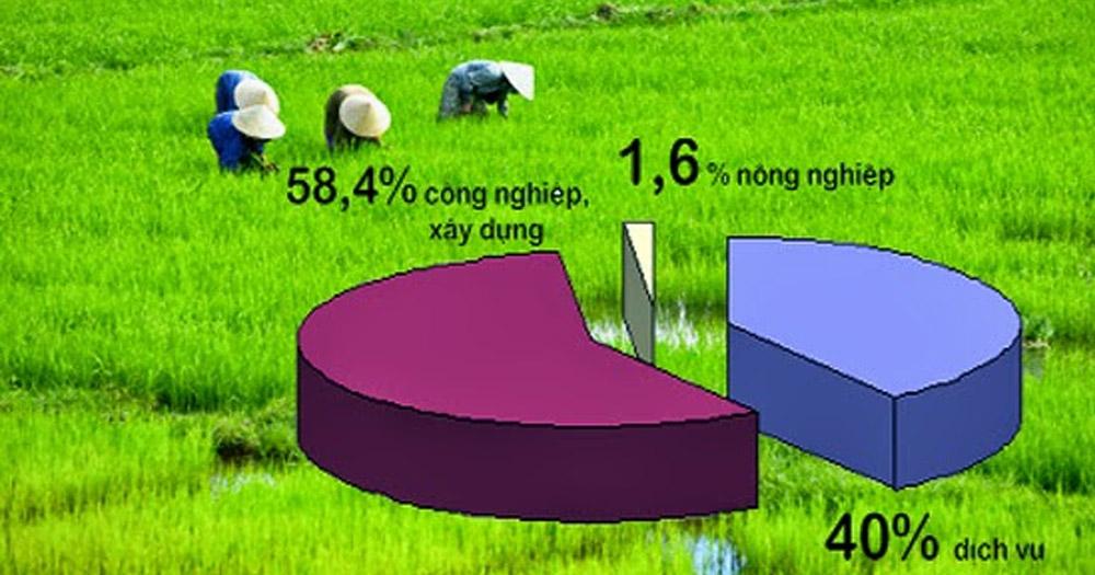 Tìm hiểu về Marketing nông nghiệp